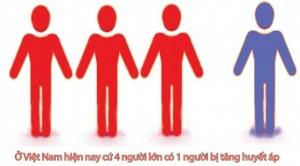Cao huyết áp biến chứng2