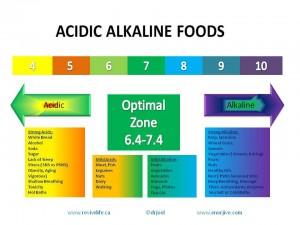 acid-vs-alkaline-foods_compressed